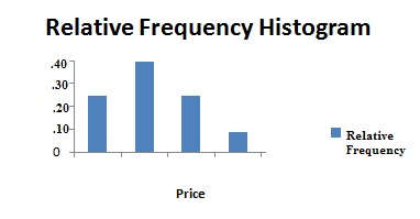 Relative frequency histogram definition and how to make one chart showing how book sales compare to each other as percentages of a whole ccuart