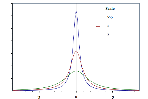 scale parameter 3