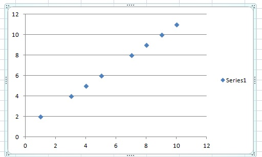 Variables on a scatter plot showing a linear relationship.