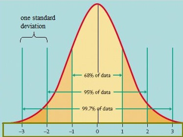Standard normal distribution. Image credit: University of Virginia.