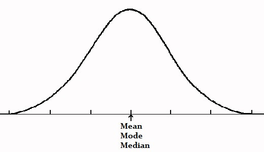 symmetric distribution