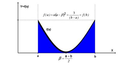 quadratic u distribution