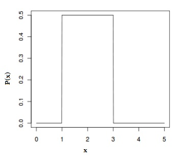 uniform distribution a b
