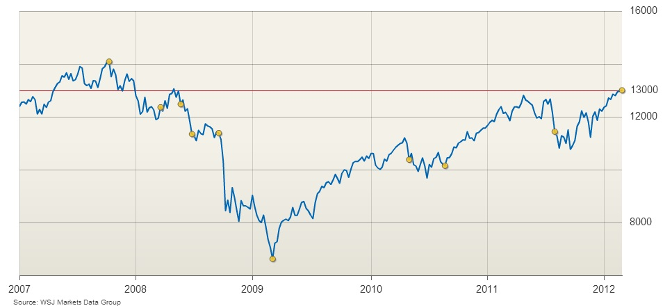 Dow Jones Timeplot from the Wall Street Journal
