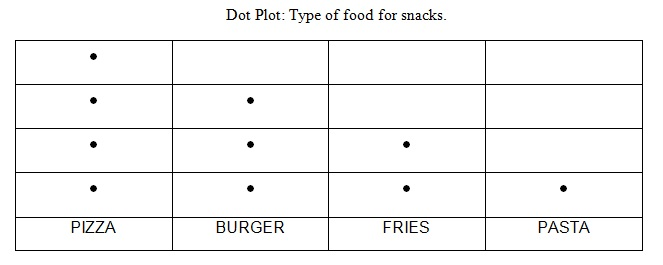 dot plot example