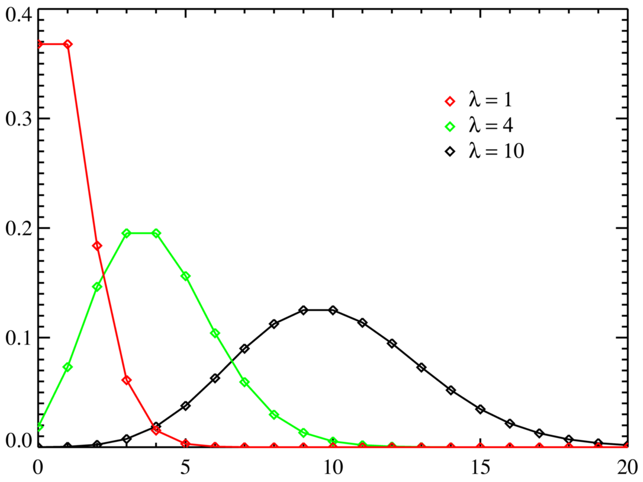 Poisson Distribution: What is it?