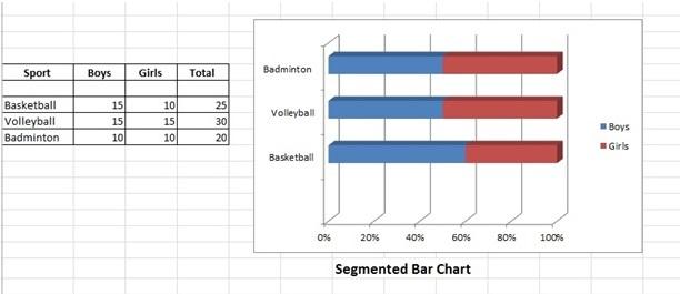 segmented bar chart