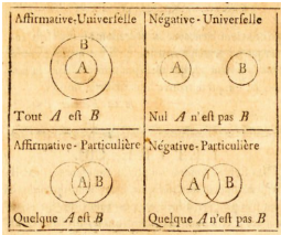 Euler's circle diagrams.  Clockwise from top left: All A are B; no A is B; some A are B; some A are not B.