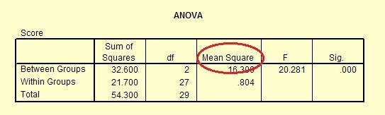 partial eta squared