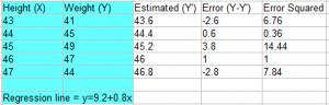 mean squared error MSE