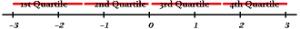 upper quartile