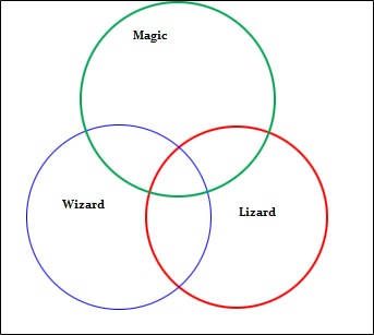 euler diagram 1
