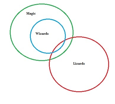 euler diagram 2