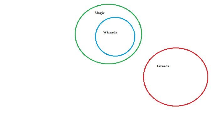 euler diagram 2