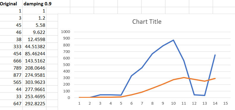 exponential smoothing excel