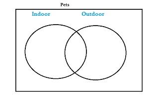 draw a venn diagram 1