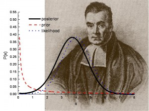 bayesian hypothesis testing