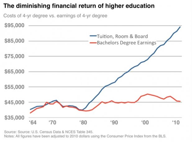 Image result for college graduate graphs