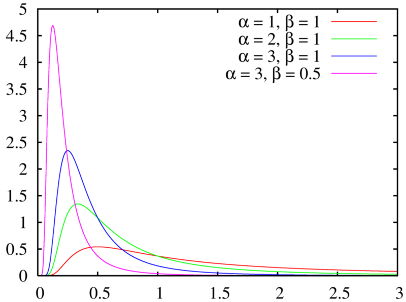 gamma distribution alpha