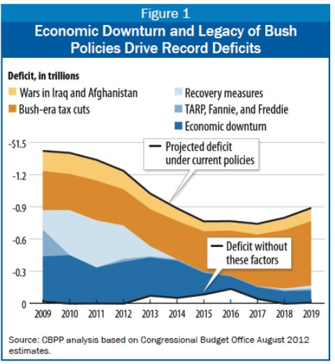 krugman misleading graph