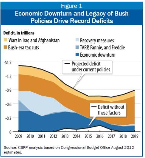 krugman misleading graph