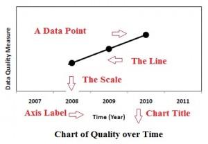 Parts of a line graph.