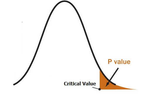 Research paper p value