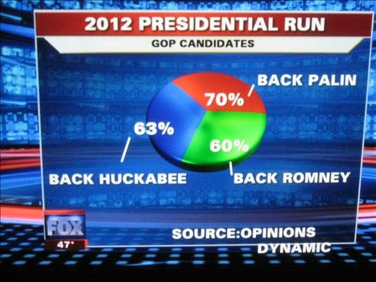 Image: http://flowingdata.com/2009/11/26/fox-news-makes-the-best-pie-chart-ever/