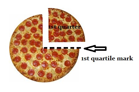 A quarter of the pizza is the whole slice; a quartile marks the end of the first quarter and the beginning of the second.