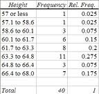 A frequency table showing grouped data by height. Image: SHU.edu