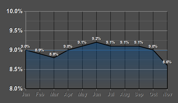 Source: http://freethoughtblogs.com/lousycanuck/2011/12/14/im-better-at-graphs-than-fox-news/