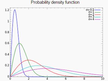 Rayleigh Distribution PDF