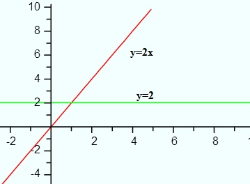 derivative of 2x