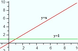 derivative of x