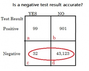 negative predictive value