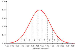 Stanine Score: Definition, Examples, How to Convert Z Score Table Percentile