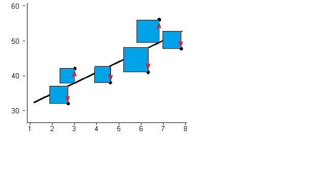 Regression Analysis: Step by Step Articles, Videos, Simple
