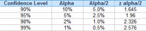 z alpha