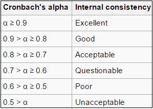 cronbach 39 s alpha simple definition use and interpretation. Black Bedroom Furniture Sets. Home Design Ideas