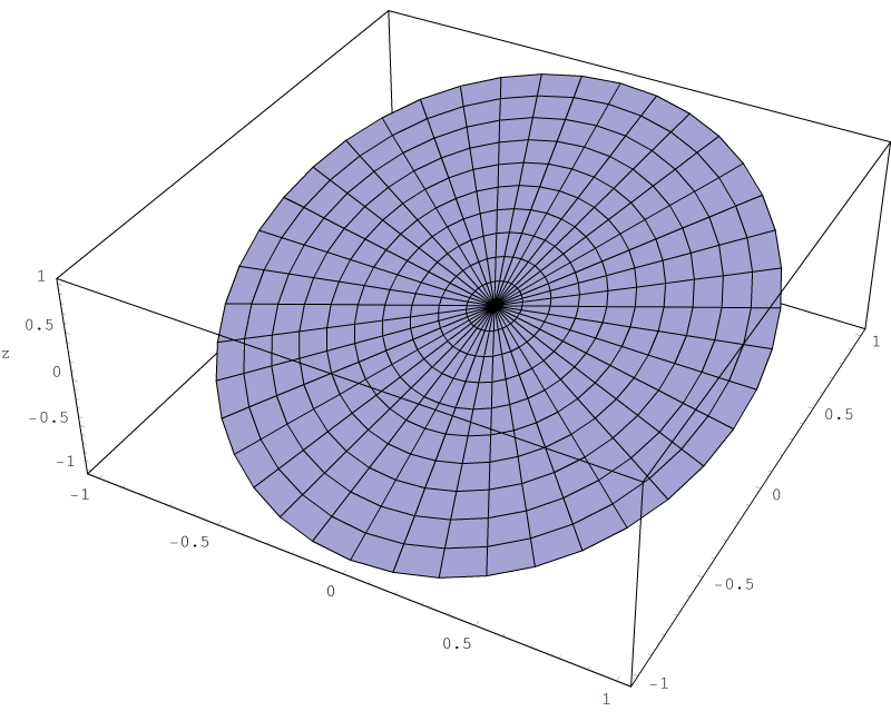 Polar contour plot for the function r sin(θ).