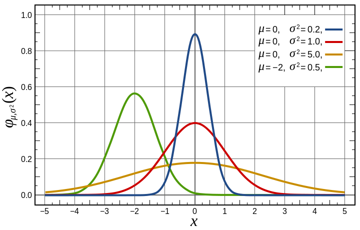 The Gaussian family of curves. Red is the standard normal (mean of 0 and std dev of 1).