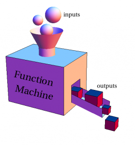 Independent variables (inputs) are fed into your machine (i.e. your experiment) to see what outputs. Source: UNM.EDU