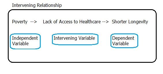 Intervening Variable Mediating Variable