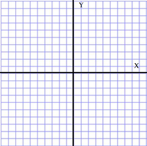 Cartesian Plane: Definition and Quadrants