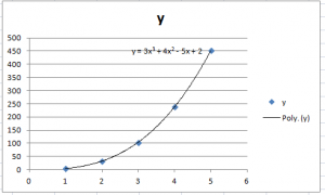 Polynomial regression results in a curved line. The dependent variable is graphed on the y-axis.