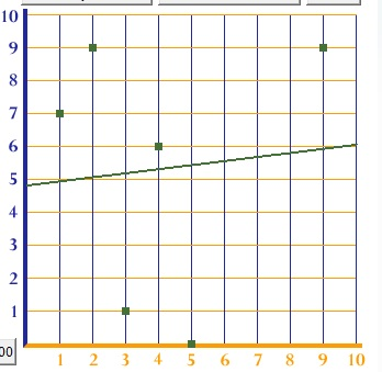 How To Draw A Line Of Best Fit On A Line Graph