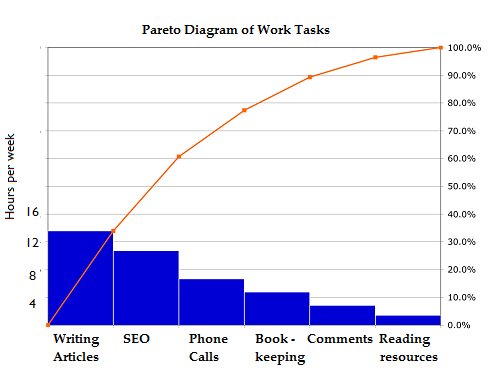 Pareto Principle The 8020 Rule Pareto Analysis Statistics How To