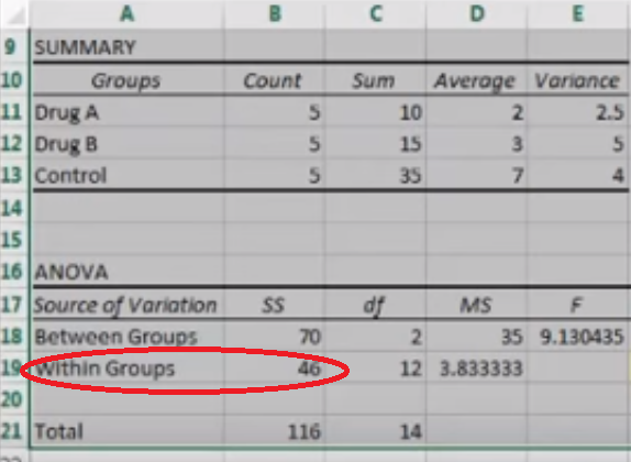 Within-group variation shown on ANOVA output.