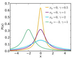 cauchy distribution