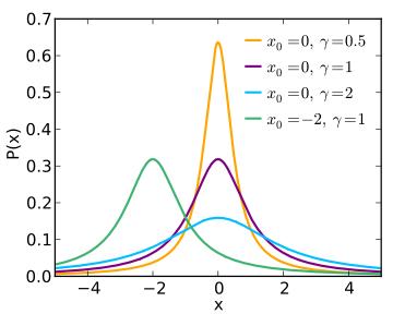 stable distribution